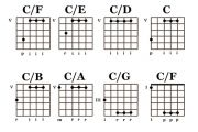 Slash Chords Guitar