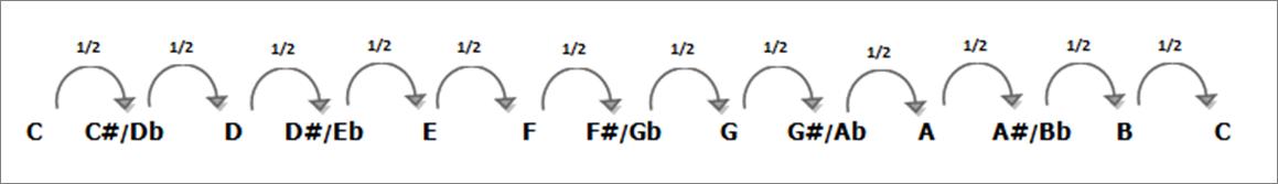 transpose chord